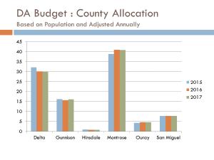 Slideshow: Our Budget