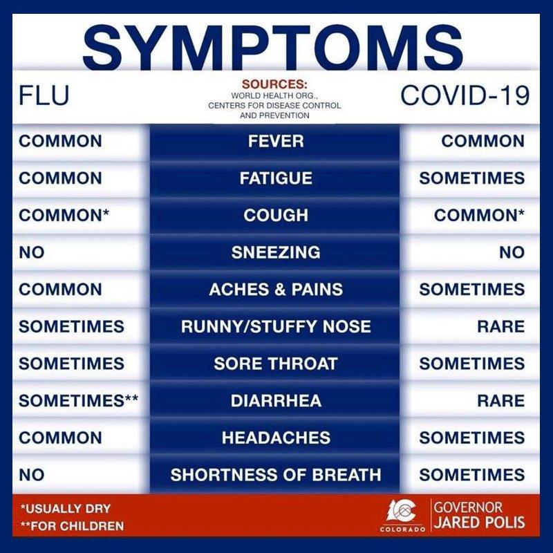 A comparison of flu and COVID-19 symptoms